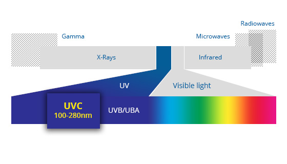 Germicidal Ultraviolet Radiation